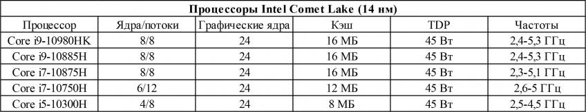 Первый тест нового поколения ASUS и Intel. Core i7-10750H в тонком Zephyrus M15