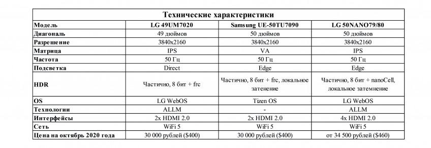 15 лучших 4K-телевизоров для PlayStation 5 и Xbox Series X. От 30000 рублей и до бесконечности