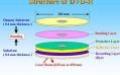 Обзор стандартов DVD, DVD+RW, DVD-R, DVD-RW