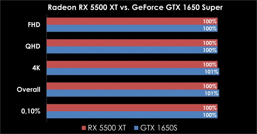 Какую видеокарту купить в 2020 году? Обзор и тест GTX 1650S, 1660S и RX 5500 XT