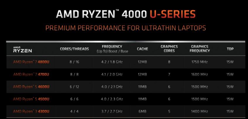 Intel, подвинься. AMD пришла в ноутбуки. Тест Ryzen 9 4900HS в ASUS ROG Zephyrus G14