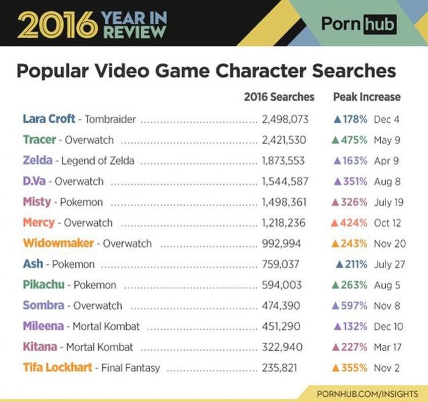 «18+ года»: Hitman, Watch Dogs 2, Overwatch и PornHub