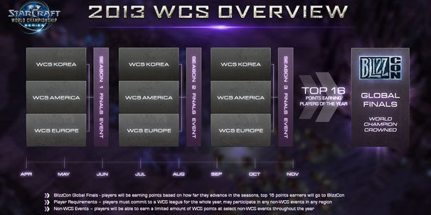 Вести с полей World Championship Series Season 2 Finals