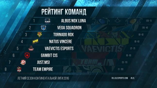 Континентальная лига League of Legends: кто попал в плей-офф?