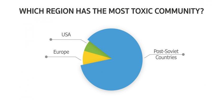 Игровая токсичность и проблема троллей. Разбираемся вместе с учеными