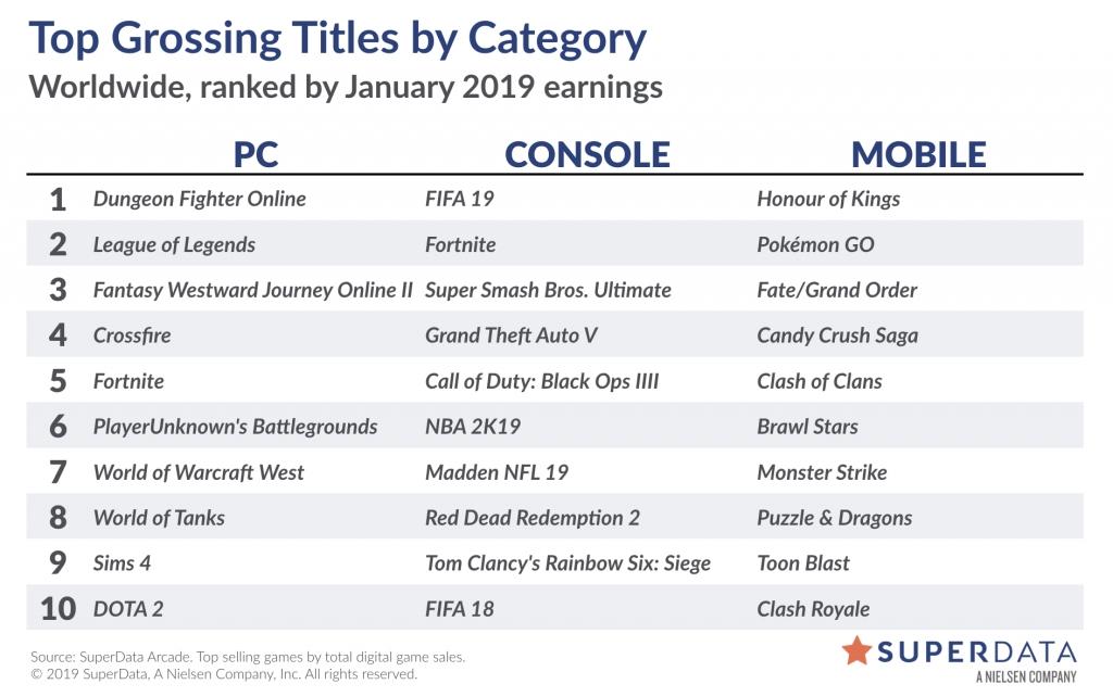SuperData: глобальные чарты продаж на РС и консолях в цифровом сегменте за январь