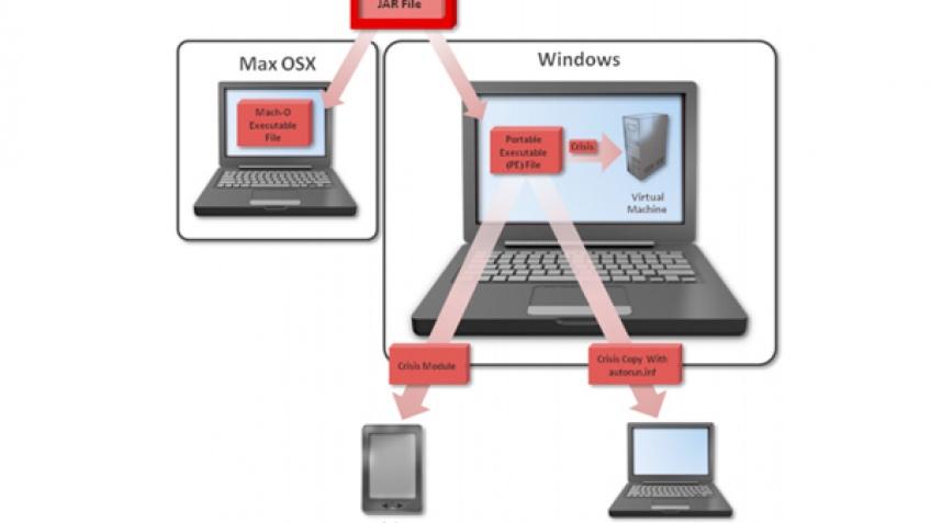Symantec предупредила о шпионском ПО Crisis