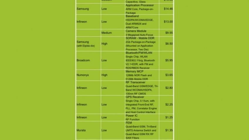Сколько стоит каждый iPhone 3G S