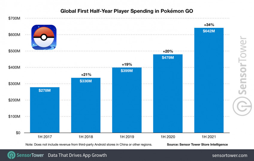 Pokemon GO заработала больше 5 млрд долларов за 5 лет1