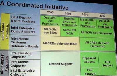Сроки реформы BIOS почти определены