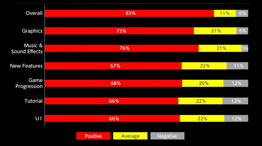 Авторы Nioh2 подвели итоги опроса участников первого этапа бета-тестирования