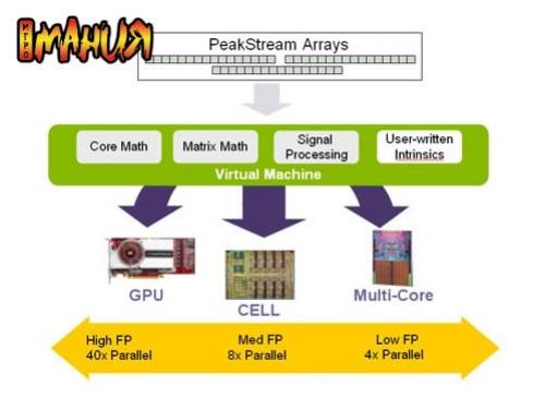 Новая версия Peakstream