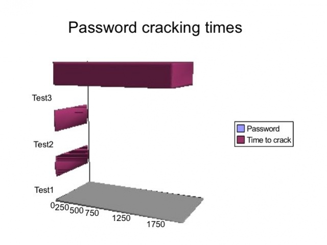 Видеокарты взламывают пароли?
