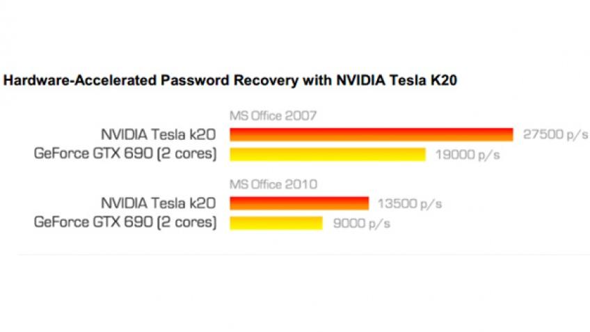 Сравнение производительности Tesla K20 и GeForce GTX 690