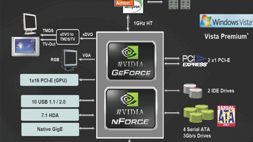 Следующий чипсет NVIDIA