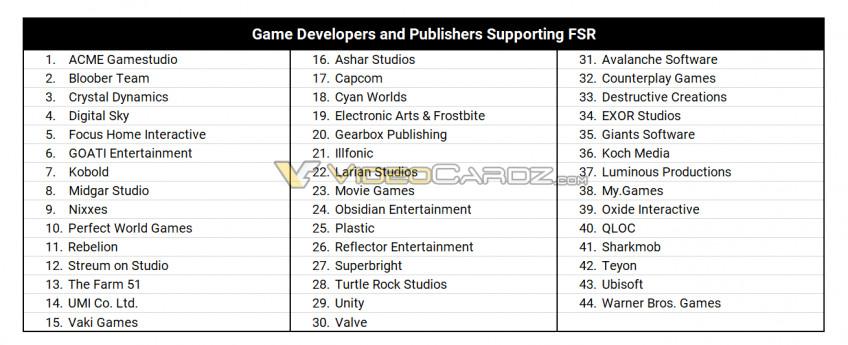 Представлена линейка игр для аналога DLSS от AMD — 19 проектов1