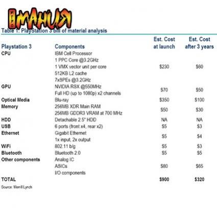 PlayStation3 стоит $900