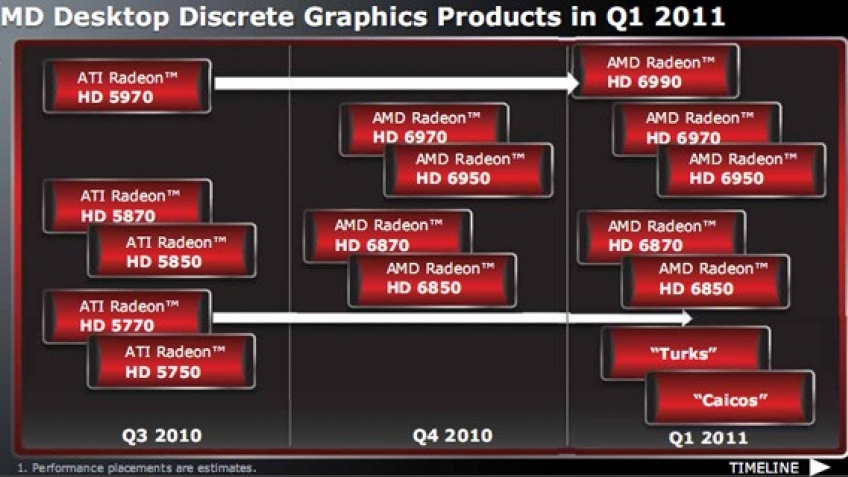 AMD опубликовала роадмап графики на 2011 год