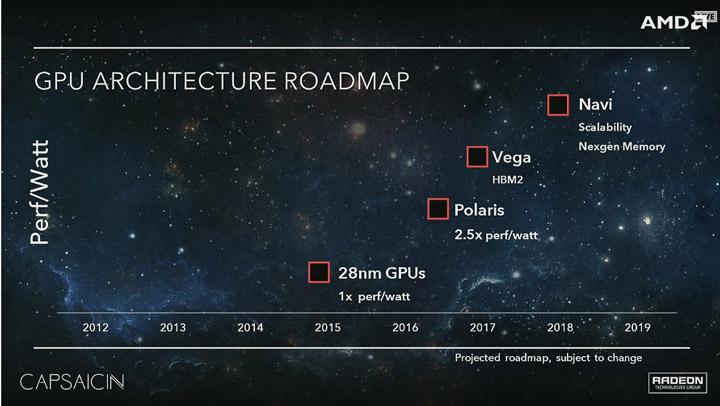 СМИ назвали вероятные сроки анонса графических карт AMD Navi