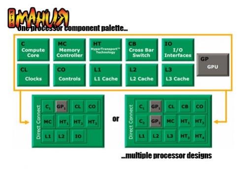 AMD Fusion, новые детали