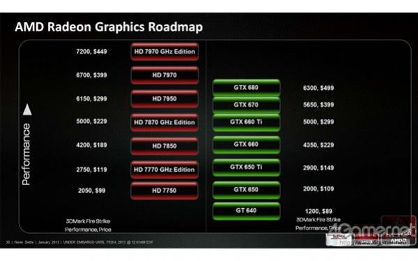 AMD отложила выход Radeon HD 8000 (Sea Islands)