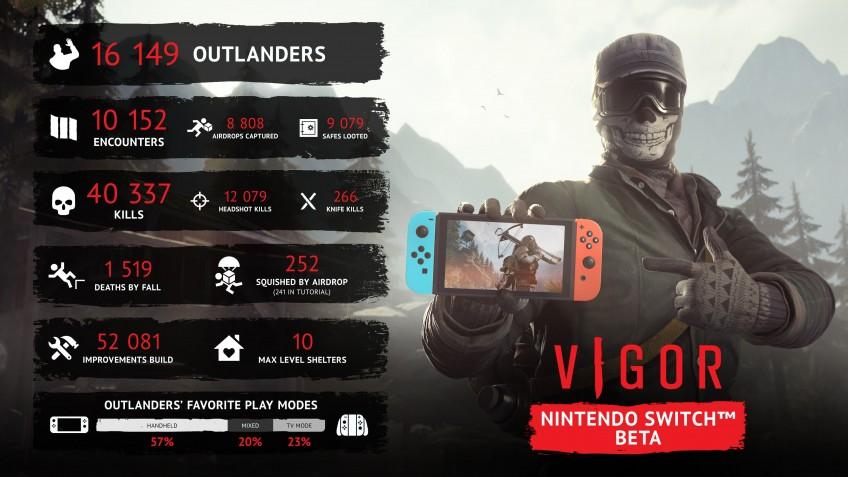 Летом в Vigor на Nintendo Switch смогут поиграть покупатели наборов основателя