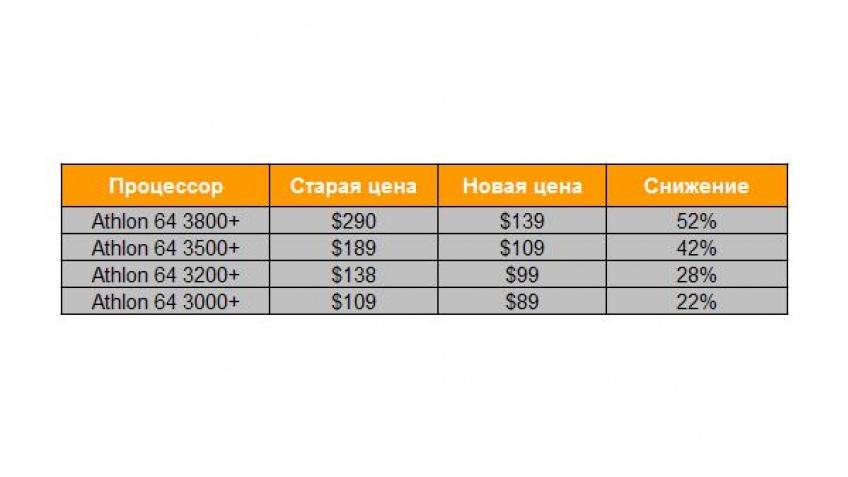 AMD снизит цены?