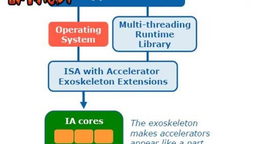 Intel облегчит программистам жизнь