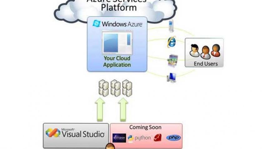 Windows Azure – Microsoft продвигается к облакам