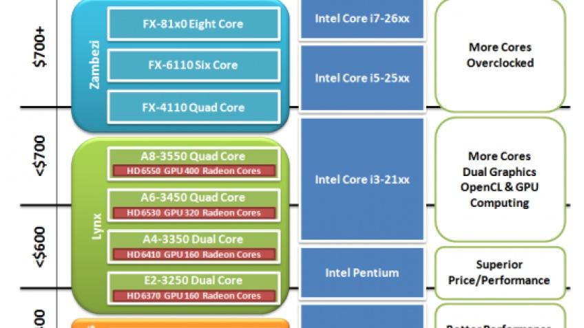 AMD будет бороться с процессорами Intel Sandy Bridge при помощи Bulldozer