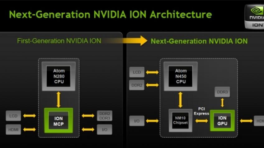NVIDIA официально представила Ion2