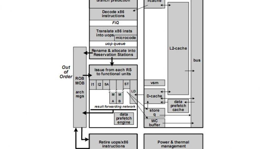Новое семейство процессоров VIA