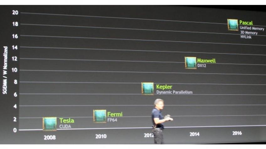 Следующей архитектурой видеокарт NVIDIA станет Pascal