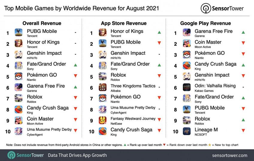 PUBG Mobile стала самой кассовой мобильной игрой августа 2021 года1