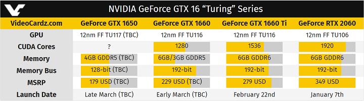 СМИ: видеокарту GeForce GTX 1650 покажут в марте
