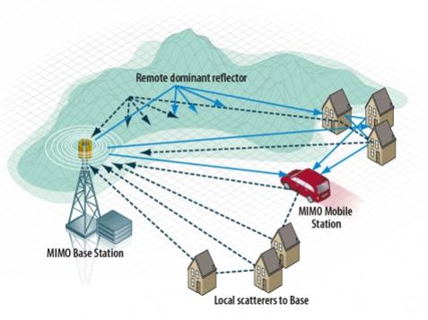 Инициатива WiMAX провалилась?