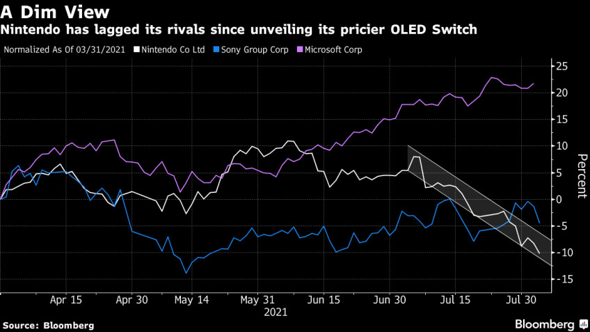 Акции Nintendo после финансового отчёта упали на 9%1