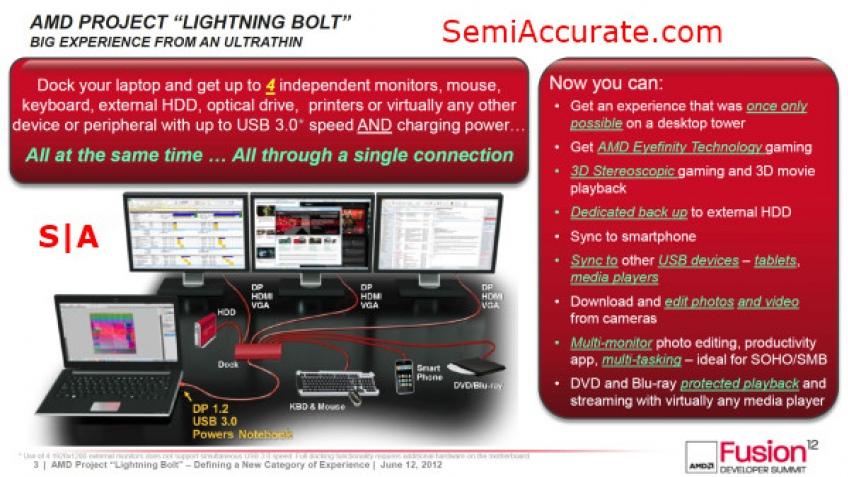 Новые подробности о технологии AMD Lightning Bolt