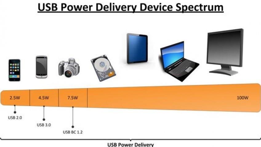 Etron Technology покажет USB-контроллер под передачу 100 Вт