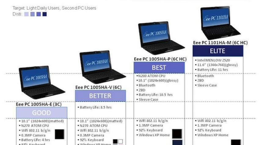 ASUS упустила роадмап Eee PC
