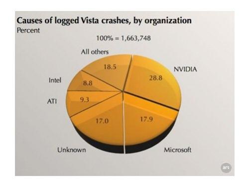 Драйвера NVIDIA и Windows Vista