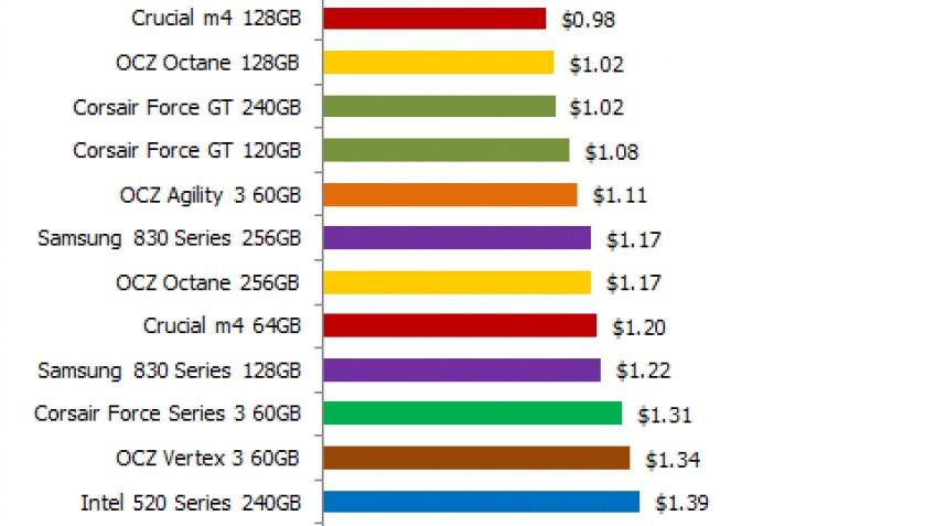Накопители SSD продолжают дешеветь