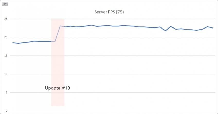 Разработчики починили ошибки в PUBG за 3 месяца