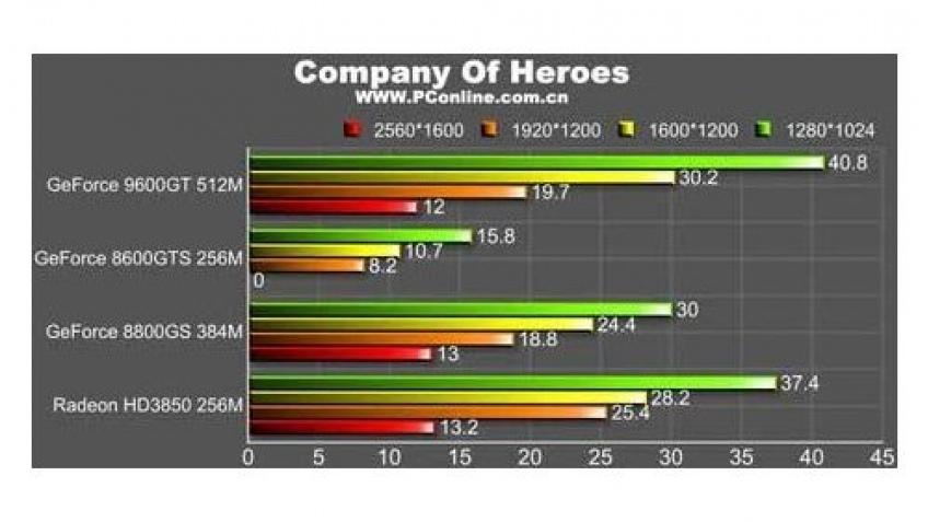 Производительность GeForce 9600 GT