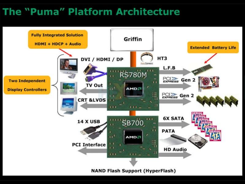 Мобильная платформа AMD Puma готова к наступлению
