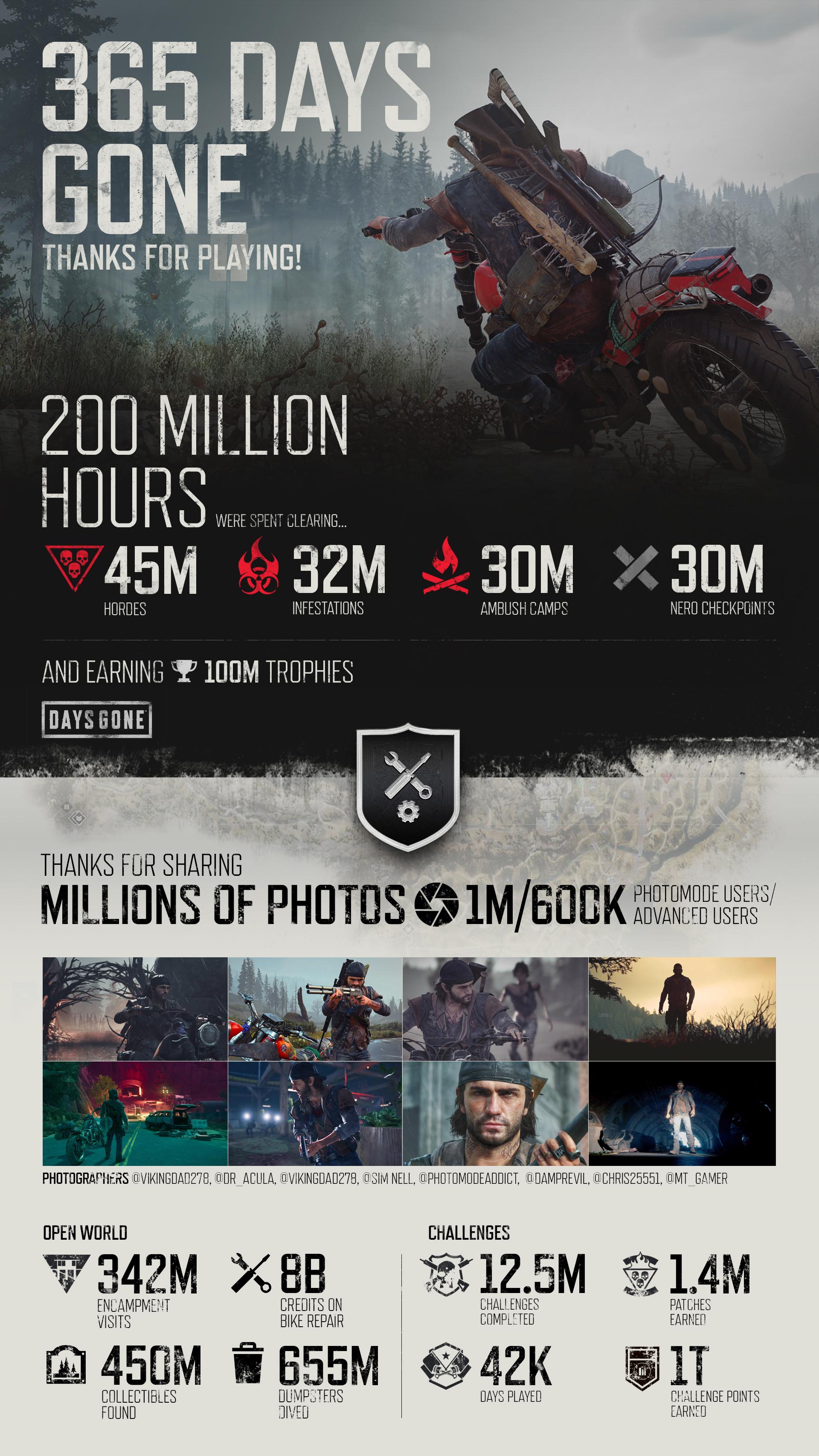 За год игроки заработали 100 млн трофеев Days Gone