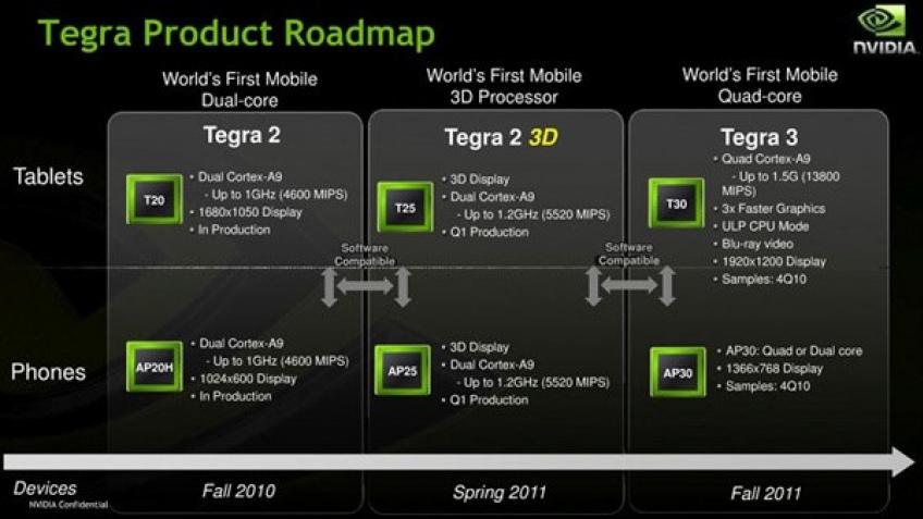 NVIDIA случайно анонсировала процессоры Tegra 2 3D и Tegra 3