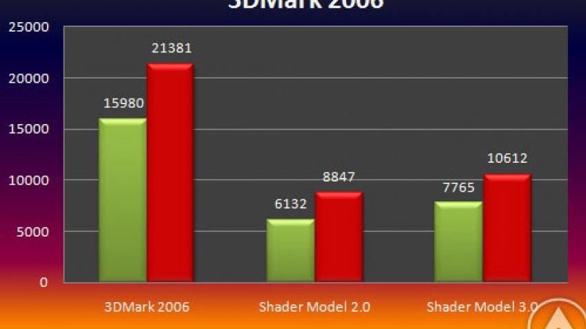 Radeon HD 4870 против GeForce 9800 GX2