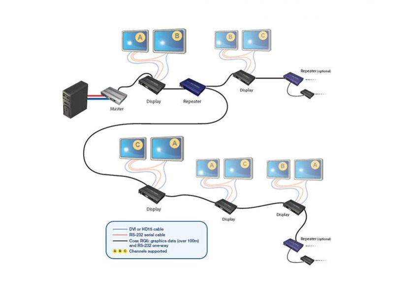 Мультимониторная технология Matrox