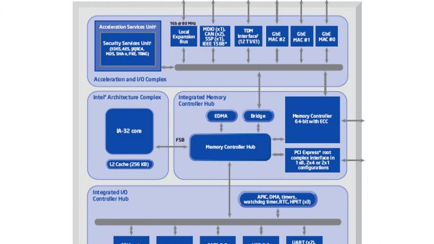 Intel показала систему-в-чипе